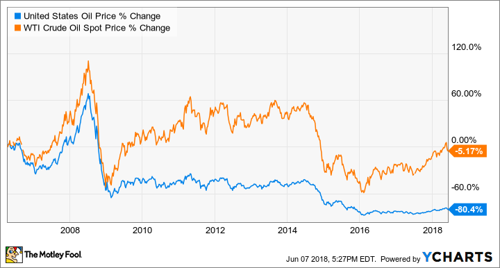 Investing In Oil – Is It Still Profitable for Investors?